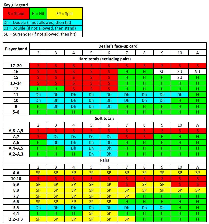 black jack strategie tabelle