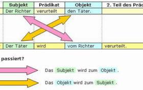 deutsch regeln